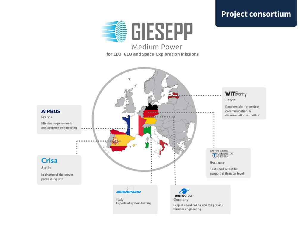 Project consortium